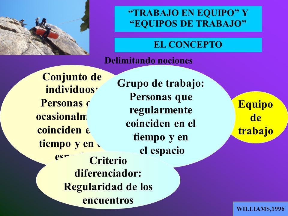 EL CONCEPTO TRABAJO EN EQUIPO Y EQUIPOS DE TRABAJO Delimitando nociones WILLIAMS,1996 Conjunt o de individu os Grupo de trabajo Equipo de trabajo
