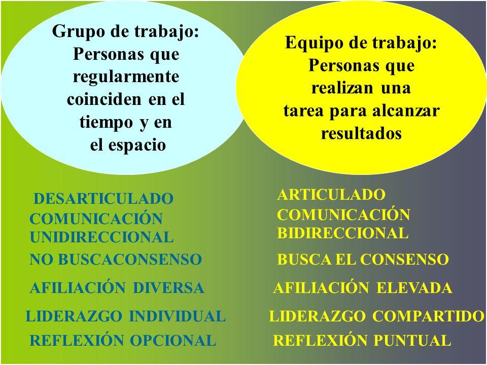 EL CONCEPTO TRABAJO EN EQUIPO Y EQUIPOS DE TRABAJO Delimitando nociones WILLIAMS,1996 Conjunt o de individu os Grupo de trabajo Equipo de trabajo WILL