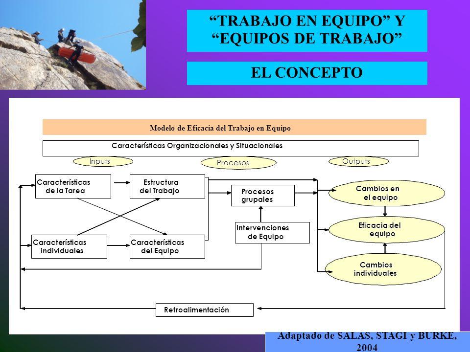 EL CONCEPTO TRABAJO EN EQUIPO Y EQUIPOS DE TRABAJO El trabajo en equipo supone: - Disponer de recursos de partida (inputs) - Gestionar la transformaci