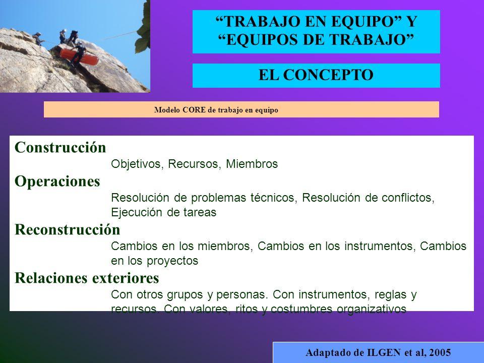 EL CONCEPTO TRABAJO EN EQUIPO Y EQUIPOS DE TRABAJO Adaptado de ARGOTE y McGRATH, 1993 Modelo de los procesos grupales en contexto organizacional (CORE