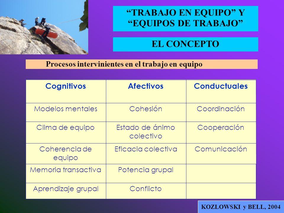 EL CONCEPTO TRABAJO EN EQUIPO Y EQUIPOS DE TRABAJO Adaptado de ILGEN et al, 2005 Modelo de los procesos grupales en contexto organizacional (CORE) Mod