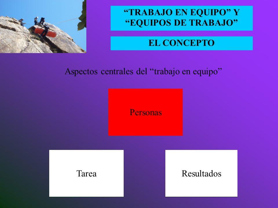 EL CONCEPTO TRABAJO EN EQUIPO Y EQUIPOS DE TRABAJO Competencias para el trabajo en equipo Coordinación y comunicación Visión compartidaProyecto Relaci