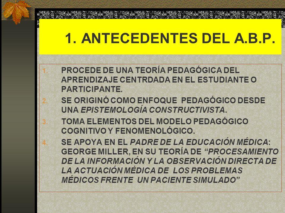 1. 1. ANTECEDENTES DEL A.B.P. 1. PROCEDE DE UNA TEORÍA PEDAGÓGICA DEL APRENDIZAJE CENTRDADA EN EL ESTUDIANTE O PARTICIPANTE. 2. SE ORIGINÓ COMO ENFOQU
