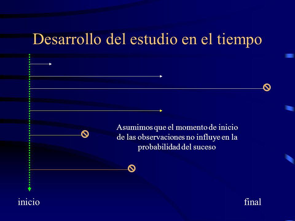 Desarrollo del estudio en el tiempo iniciofinal Asumimos que el momento de inicio de las observaciones no influye en la probabilidad del suceso