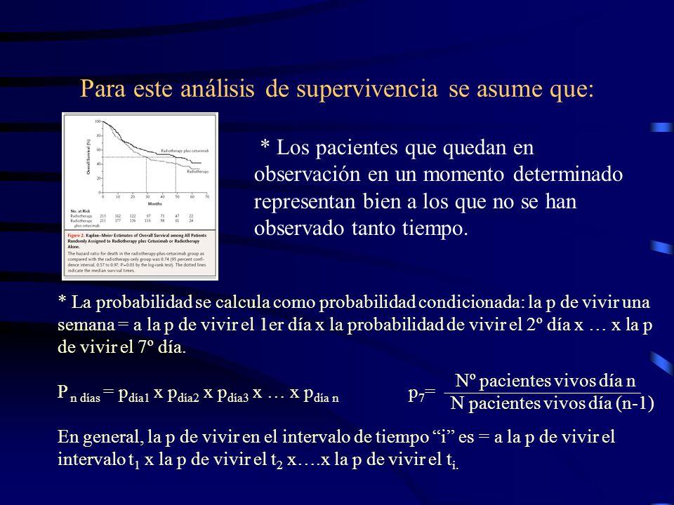 Para este análisis de supervivencia se asume que: * Los pacientes que quedan en observación en un momento determinado representan bien a los que no se