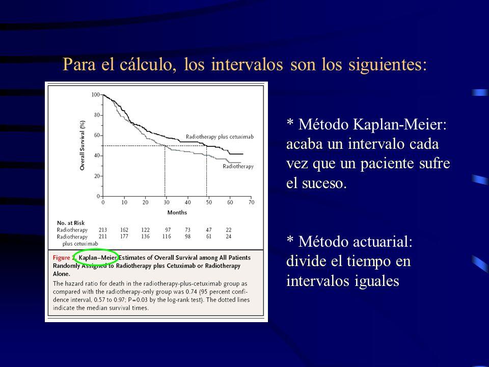 Para el cálculo, los intervalos son los siguientes: * Método Kaplan-Meier: acaba un intervalo cada vez que un paciente sufre el suceso. * Método actua