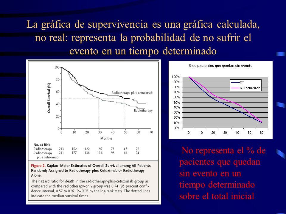 La gráfica de supervivencia es una gráfica calculada, no real: representa la probabilidad de no sufrir el evento en un tiempo determinado No represent
