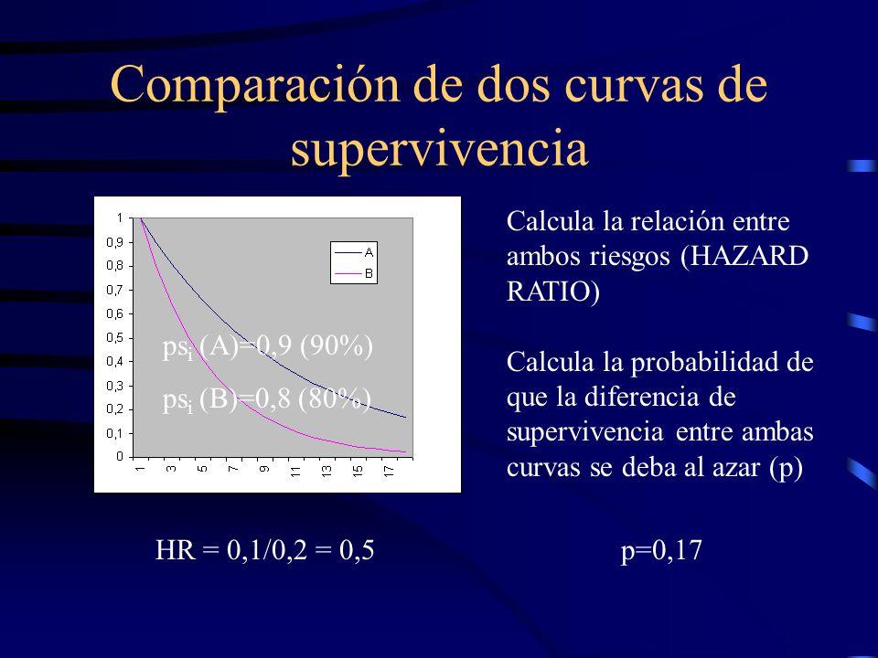 Comparación de dos curvas de supervivencia Calcula la relación entre ambos riesgos (HAZARD RATIO) Calcula la probabilidad de que la diferencia de supe