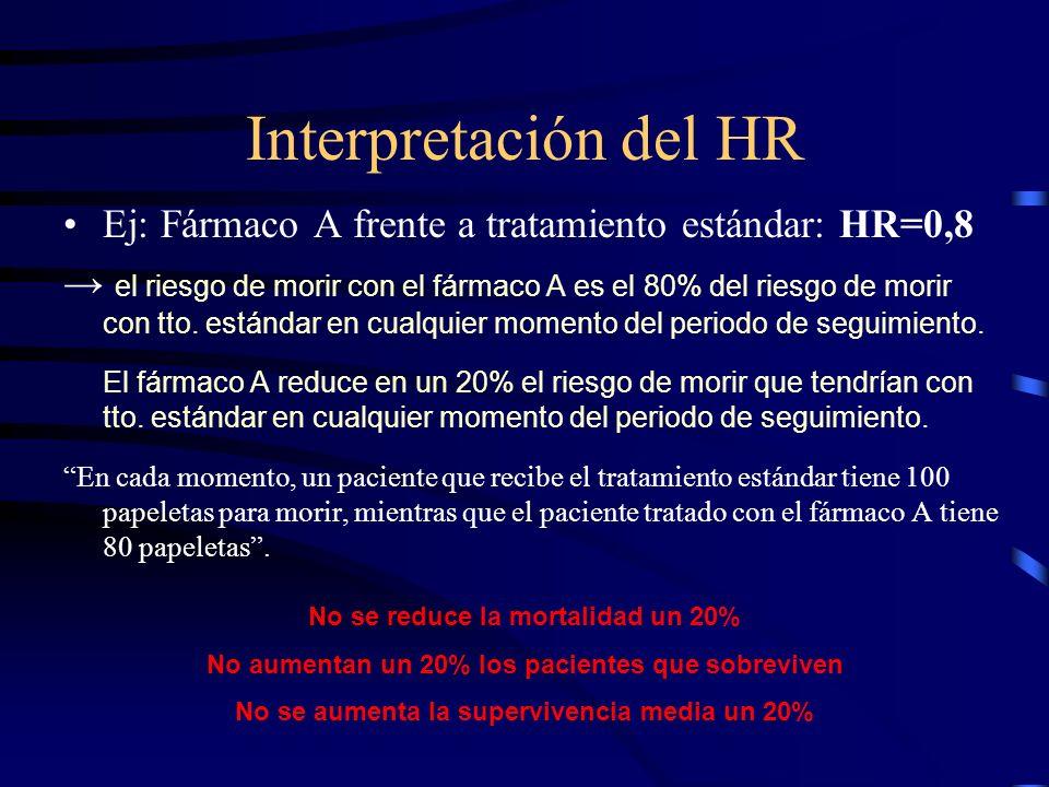 Interpretación del HR Ej: Fármaco A frente a tratamiento estándar: HR=0,8 el riesgo de morir con el fármaco A es el 80% del riesgo de morir con tto. e
