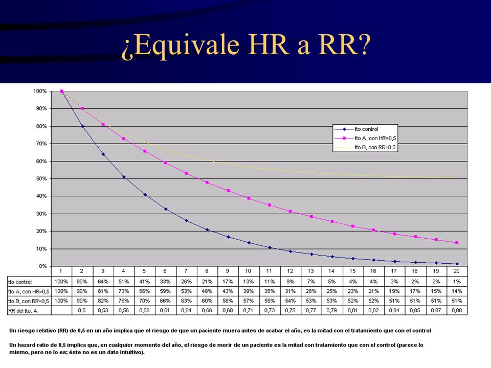 ¿Equivale HR a RR?