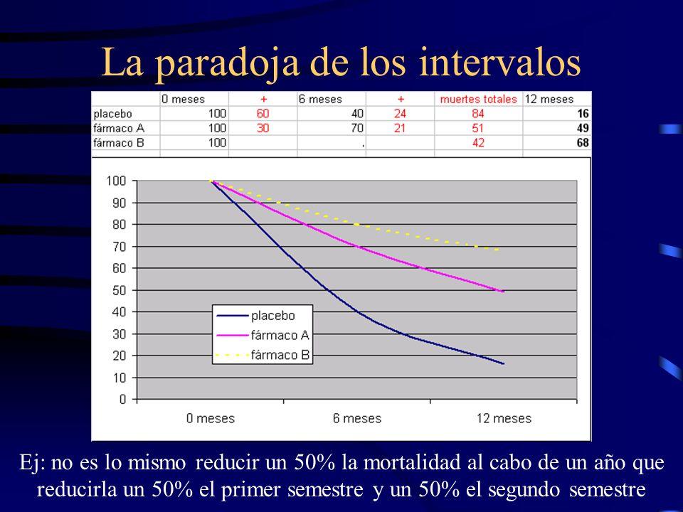La paradoja de los intervalos Ej: no es lo mismo reducir un 50% la mortalidad al cabo de un año que reducirla un 50% el primer semestre y un 50% el se