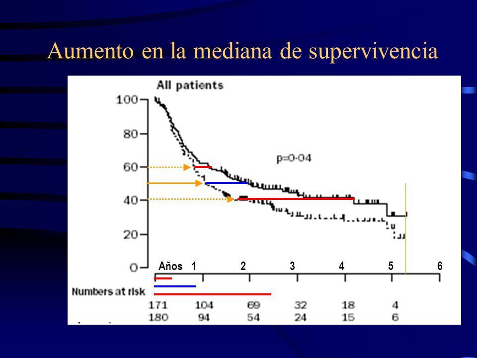 Aumento en la mediana de supervivencia Años 1 2 3 4 5 6