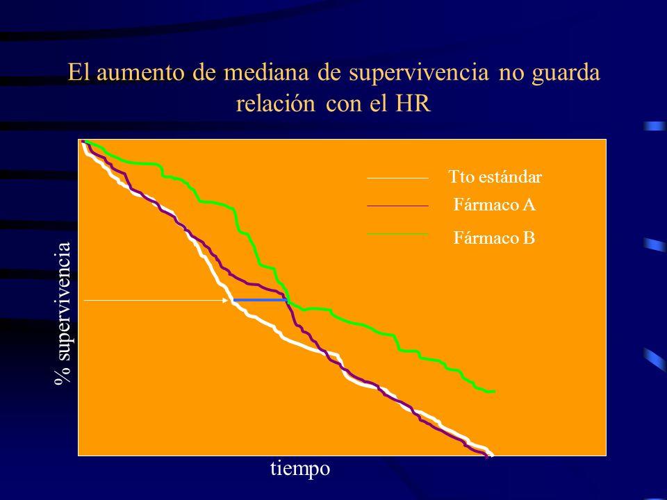 El aumento de mediana de supervivencia no guarda relación con el HR % supervivencia tiempo Tto estándar Fármaco A Fármaco B