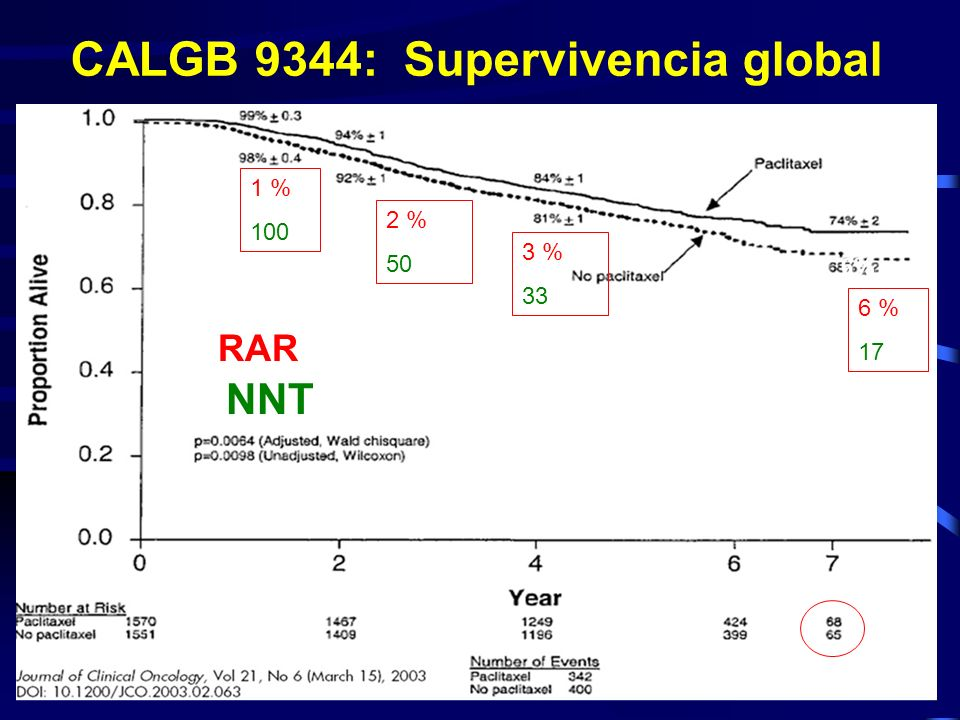CALGB 9344: Supervivencia global RAR 1 % 100 2 % 50 3 % 33 6 % 17 NNT