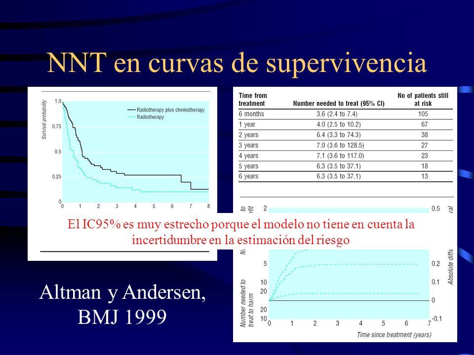 NNT en curvas de supervivencia Altman y Andersen, BMJ 1999 El IC95% es muy estrecho porque el modelo no tiene en cuenta la incertidumbre en la estimac