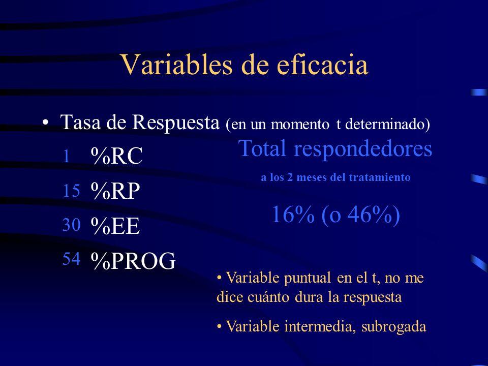 Variables de eficacia Tasa de Respuesta (en un momento t determinado) %RC %RP %EE %PROG 1 15 30 54 Total respondedores a los 2 meses del tratamiento 1