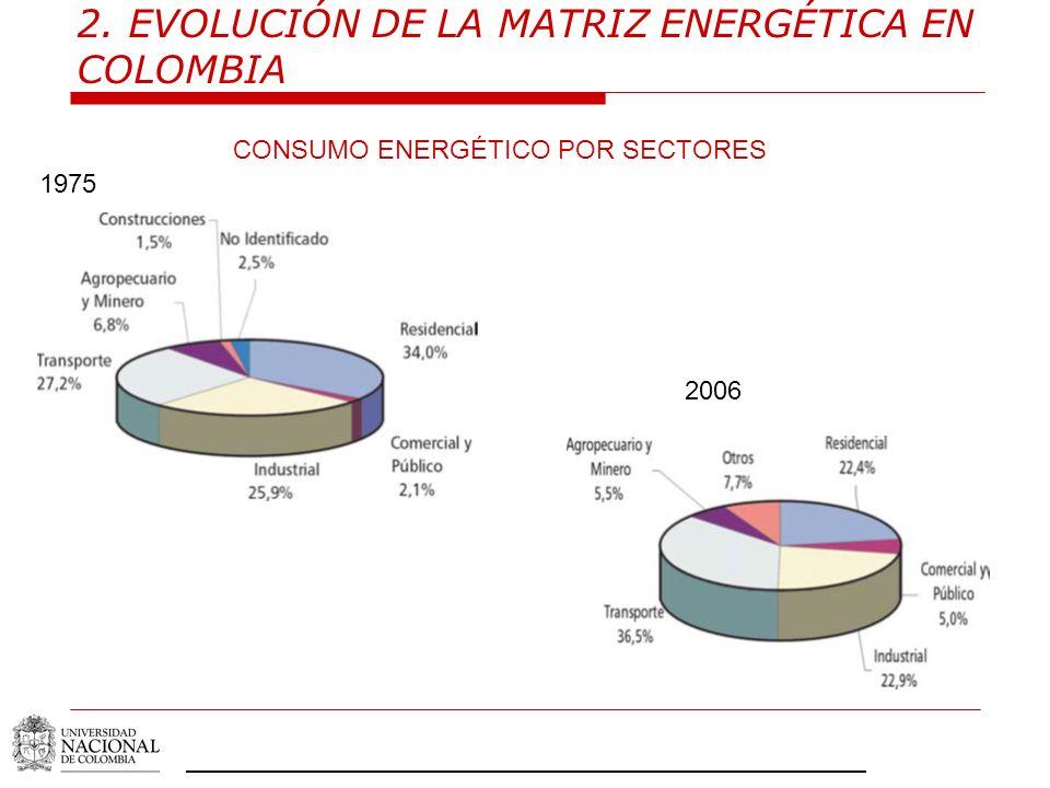 2. EVOLUCIÓN DE LA MATRIZ ENERGÉTICA EN COLOMBIA CONSUMO ENERGÉTICO POR SECTORES 2006 1975