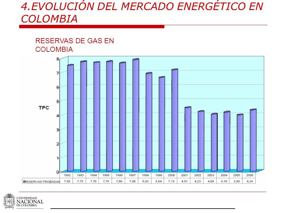 RESERVAS DE GAS EN COLOMBIA
