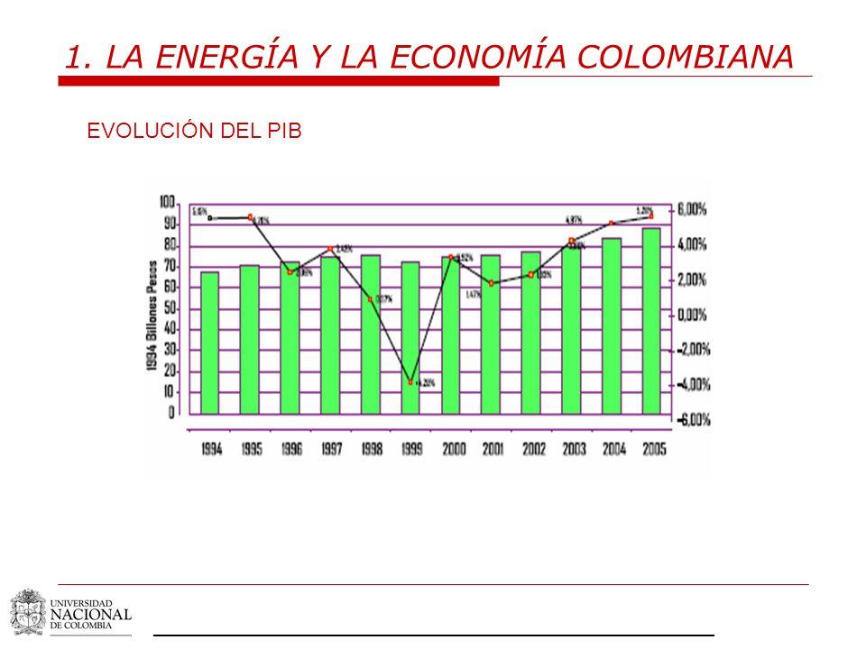 1. LA ENERGÍA Y LA ECONOMÍA COLOMBIANA EVOLUCIÓN DEL PIB
