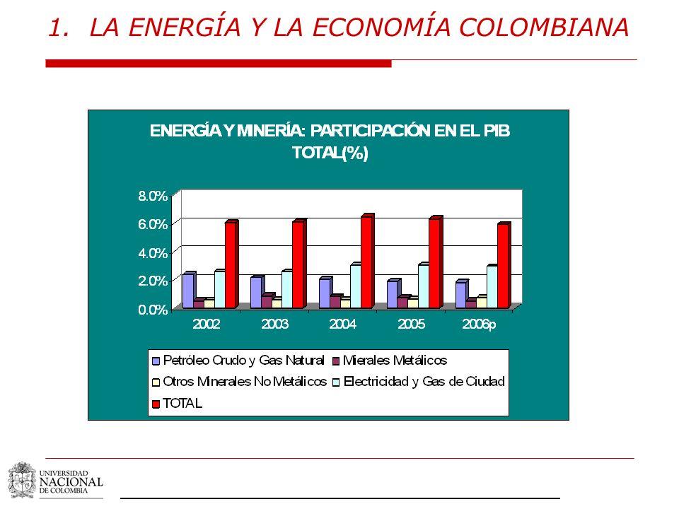 1.LA ENERGÍA Y LA ECONOMÍA COLOMBIANA