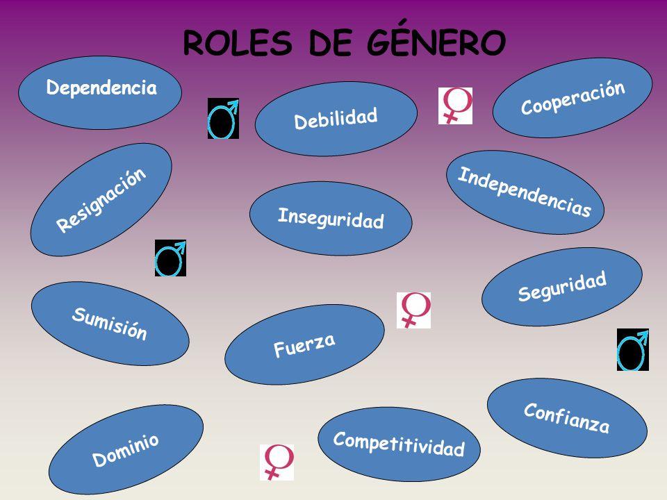 ROLES DE GÉNERO Cooperación Inseguridad Dominio Competitividad Debilidad Confianza Seguridad Independencias Resignación Sumisión Fuerza Dependencia