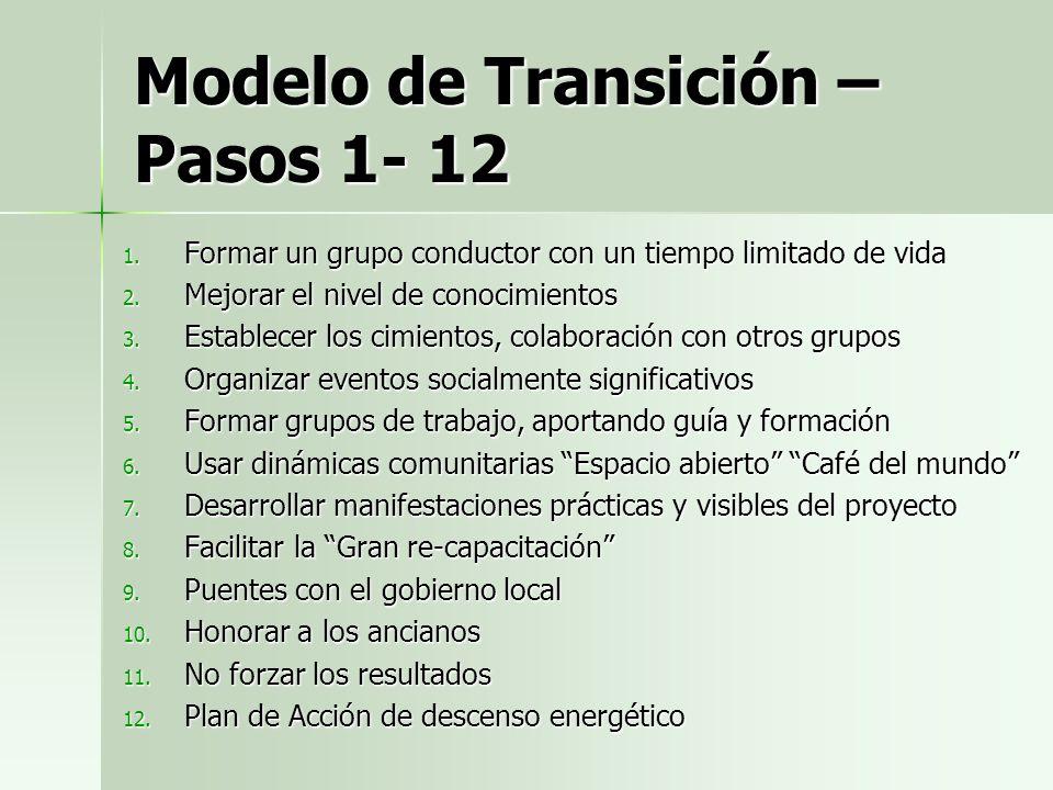 Modelo de Transición Los 7 peros 1)Nosotros no tenemos dinero. 2)Ellos no nos dejarán. 3)No vamos a competir con los verdes 4)A nadie le importa el me