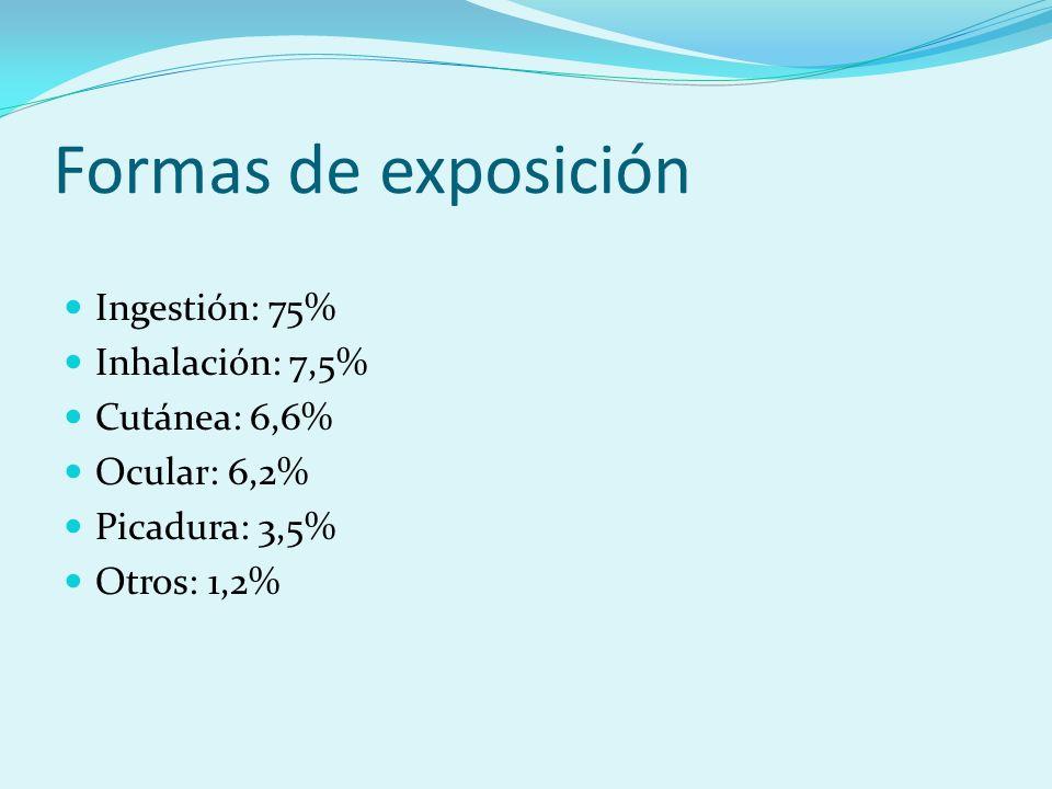 Formas de exposición Ingestión: 75% Inhalación: 7,5% Cutánea: 6,6% Ocular: 6,2% Picadura: 3,5% Otros: 1,2%