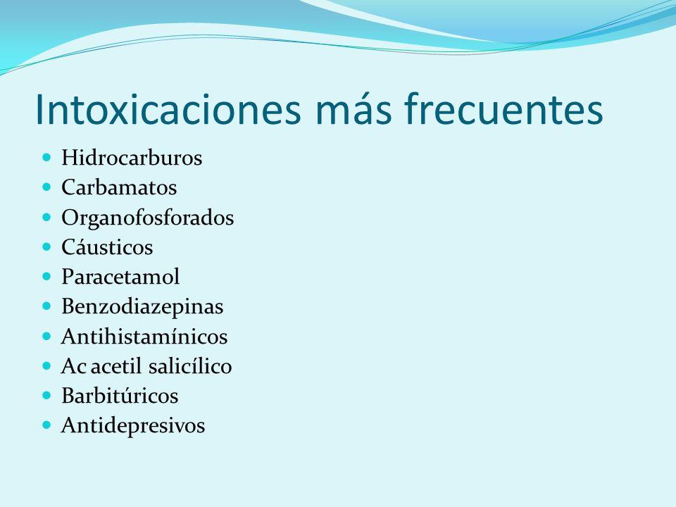 Intoxicaciones más frecuentes Hidrocarburos Carbamatos Organofosforados Cáusticos Paracetamol Benzodiazepinas Antihistamínicos Ac acetil salicílico Ba