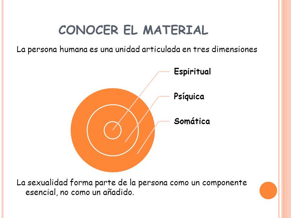 CONOCER EL MATERIAL La persona humana es una unidad articulada en tres dimensiones La sexualidad forma parte de la persona como un componente esencial