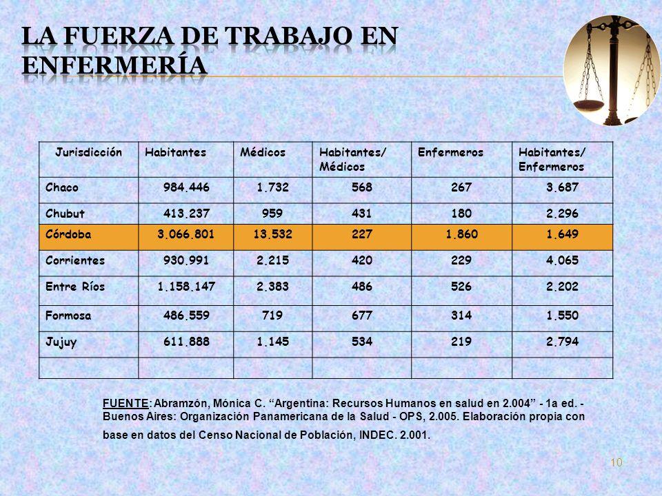 JurisdicciónHabitantesMédicosHabitantes/ Médicos EnfermerosHabitantes/ Enfermeros Chaco984.4461.7325682673.687 Chubut413.2379594311802.296 Córdoba3.06