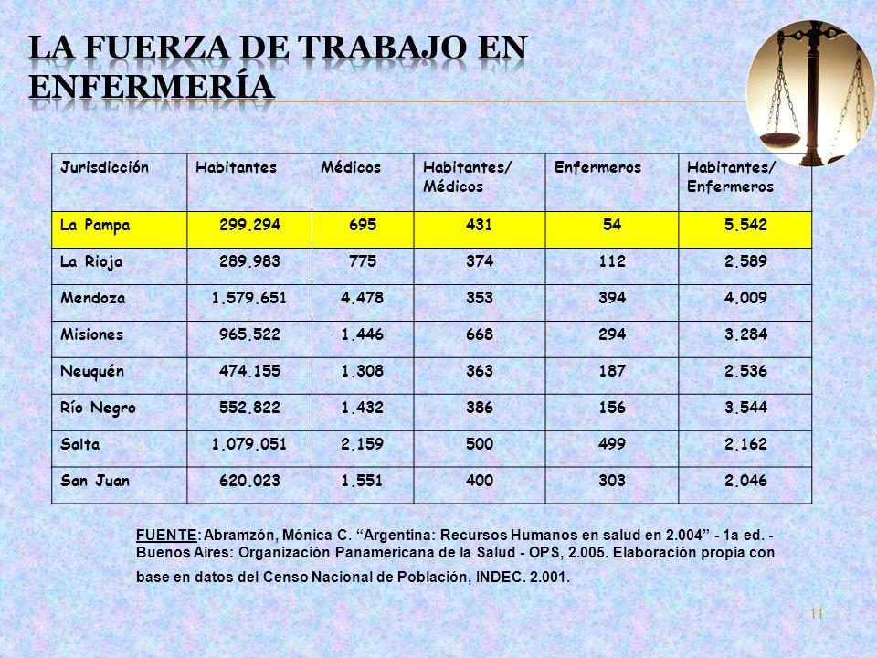 JurisdicciónHabitantesMédicosHabitantes/ Médicos EnfermerosHabitantes/ Enfermeros La Pampa299.294695431545.542 La Rioja289.9837753741122.589 Mendoza1.