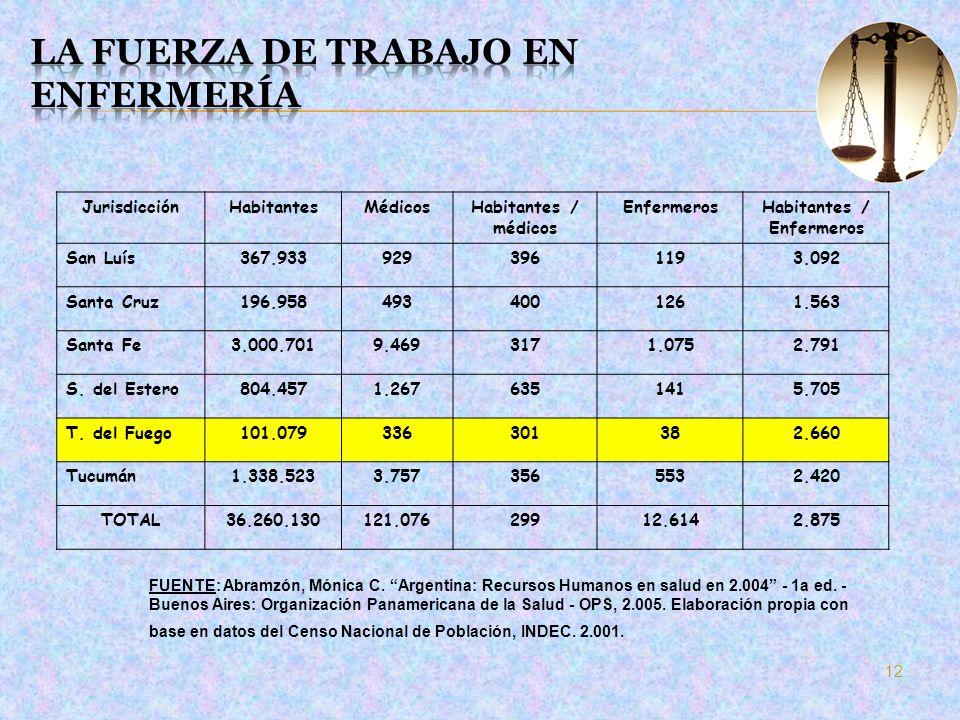 JurisdicciónHabitantesMédicosHabitantes / médicos EnfermerosHabitantes / Enfermeros San Luís367.9339293961193.092 Santa Cruz196.9584934001261.563 Sant
