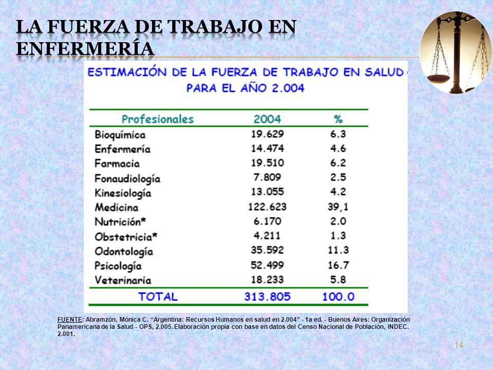 14 FUENTE: Abramzón, Mónica C. Argentina: Recursos Humanos en salud en 2.004 - 1a ed. - Buenos Aires: Organización Panamericana de la Salud - OPS, 2.0