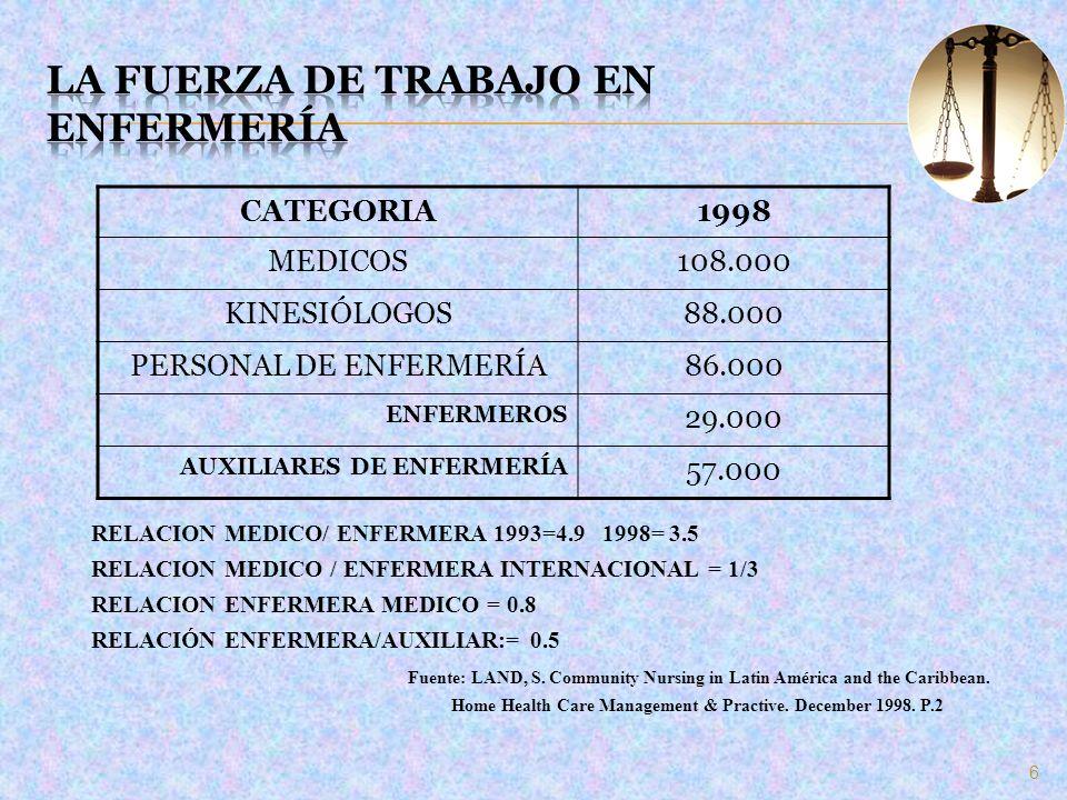 6 CATEGORIA1998 MEDICOS108.000 KINESIÓLOGOS88.000 PERSONAL DE ENFERMERÍA86.000 ENFERMEROS 29.000 AUXILIARES DE ENFERMERÍA 57.000 RELACION MEDICO/ ENFE