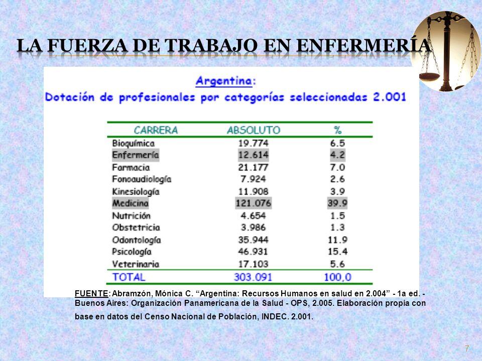 7 FUENTE: Abramzón, Mónica C. Argentina: Recursos Humanos en salud en 2.004 - 1a ed. - Buenos Aires: Organización Panamericana de la Salud - OPS, 2.00