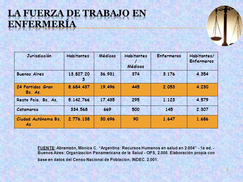 JurisdicciónHabitantesMédicosHabitantes / Médicos EnfermerosHabitantes/ Enfermeros Buenos Aires13.827.20 3 36.9313743.1764.354 24 Partidos Gran Bs. As