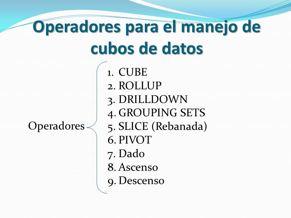 Operadores para el manejo de cubos de datos Operadores 1.CUBE 2.ROLLUP 3.DRILLDOWN 4.GROUPING SETS 5.SLICE (Rebanada) 6.PIVOT 7.Dado 8.Ascenso 9.Desce