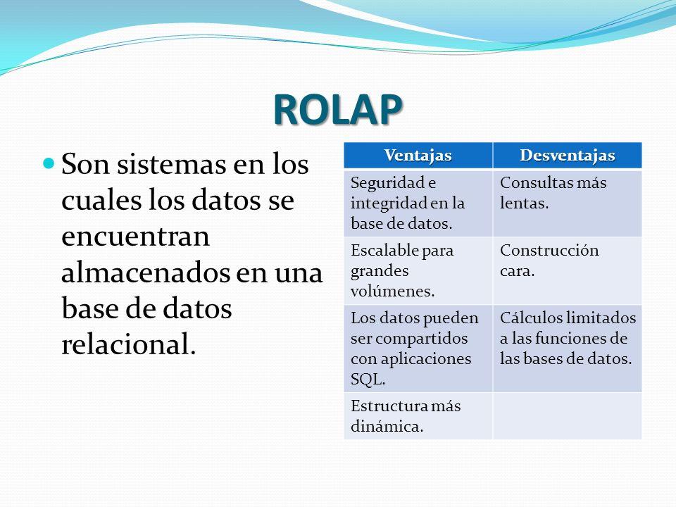 ROLAP Son sistemas en los cuales los datos se encuentran almacenados en una base de datos relacional. VentajasDesventajas Seguridad e integridad en la