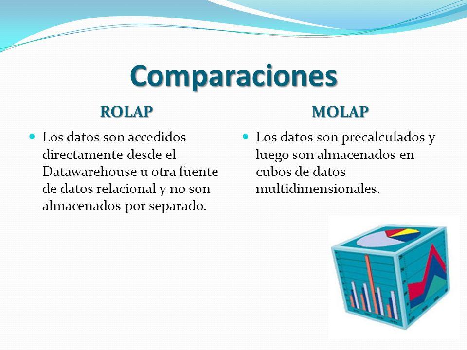 Comparaciones ROLAP MOLAP Los datos son accedidos directamente desde el Datawarehouse u otra fuente de datos relacional y no son almacenados por separ