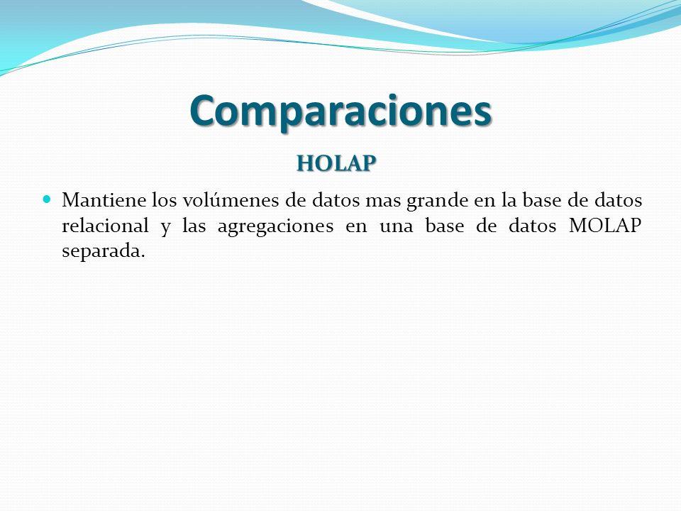 Comparaciones HOLAP Mantiene los volúmenes de datos mas grande en la base de datos relacional y las agregaciones en una base de datos MOLAP separada.