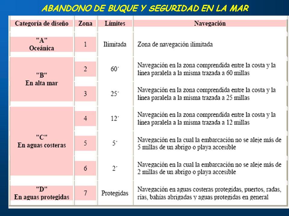 5 ABANDONO DE BUQUE Y SEGURIDAD EN LA MAR C) Zona de navegación en aguas costeras. Comprende las siguientes Zonas de navegación: Zona «4». Navegación