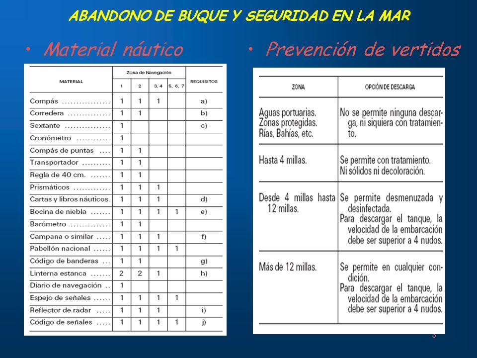 8 ABANDONO DE BUQUE Y SEGURIDAD EN LA MAR Material náuticoPrevención de vertidos