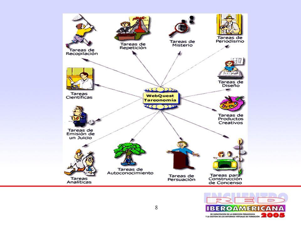 9 Ejemplos Tareas de repetición: Ej.: Desiertos del Mundo; Viajeros Tropicales Tareas de recopilación: Ej.: un libro de cocina recopilado de recetas solicitadas a parientes; una selección de recursos de la red para elaborar una exhibición virtual, etc.