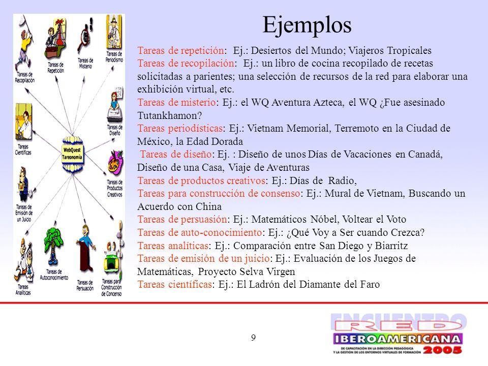 9 Ejemplos Tareas de repetición: Ej.: Desiertos del Mundo; Viajeros Tropicales Tareas de recopilación: Ej.: un libro de cocina recopilado de recetas s