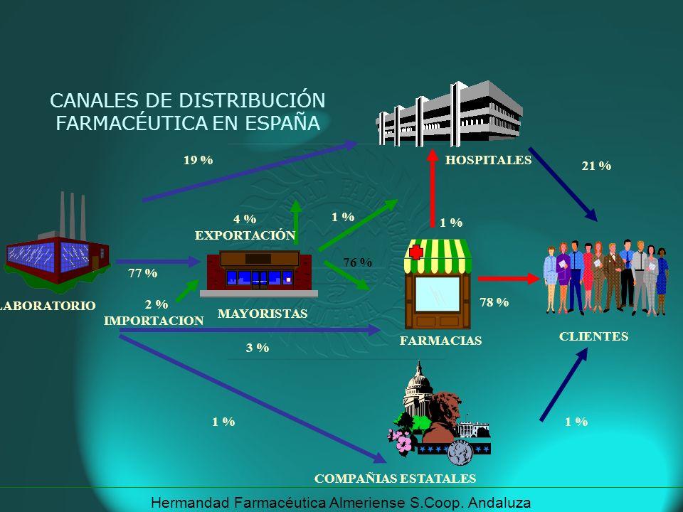 Hermandad Farmacéutica Almeriense S.Coop. Andaluza LABORATORIO CLIENTES COMPAÑIAS ESTATALES MAYORISTAS HOSPITALES FARMACIAS 19 % 2 % IMPORTACION 1 % 7