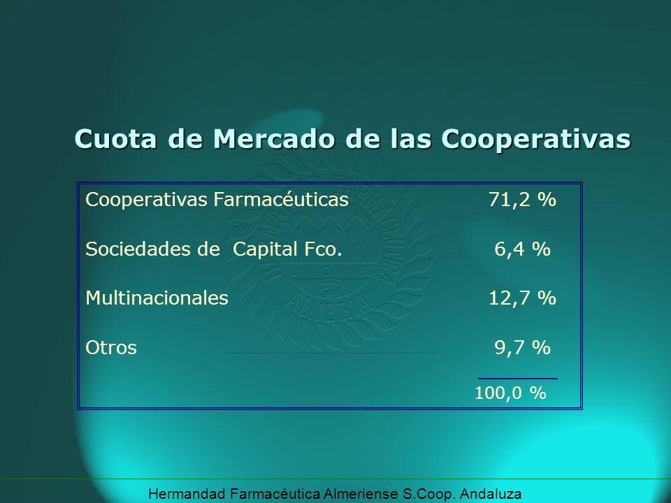 Hermandad Farmacéutica Almeriense S.Coop. Andaluza Cuota de Mercado de las Cooperativas Cooperativas Farmacéuticas71,2 % Sociedades de Capital Fco. 6,
