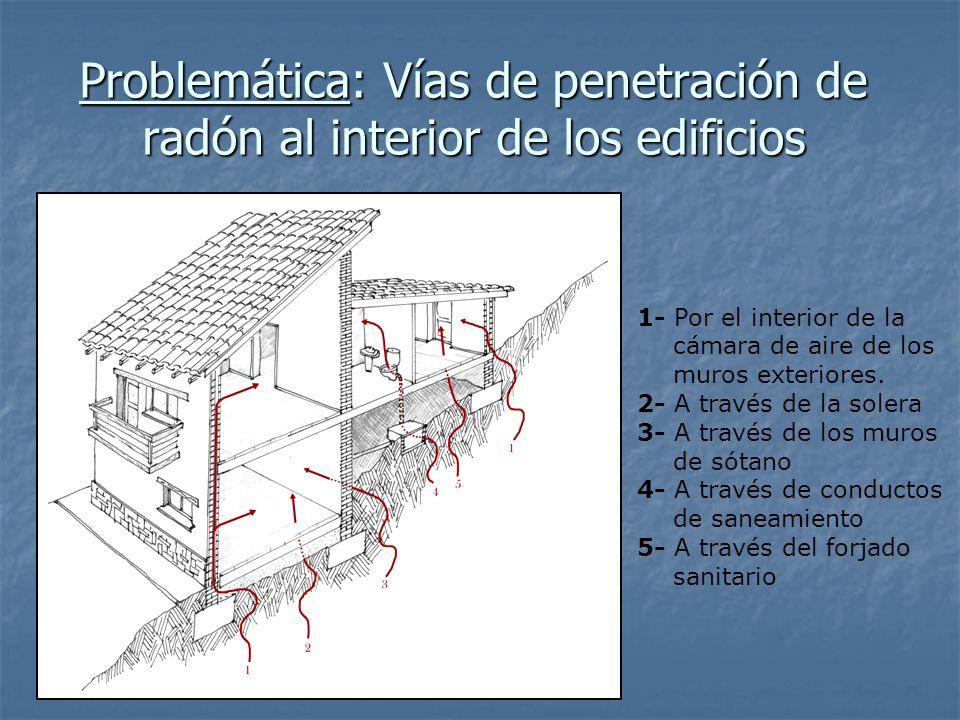 Problemática: Vías de penetración de radón al interior de los edificios 1- Por el interior de la cámara de aire de los muros exteriores. 2- A través d