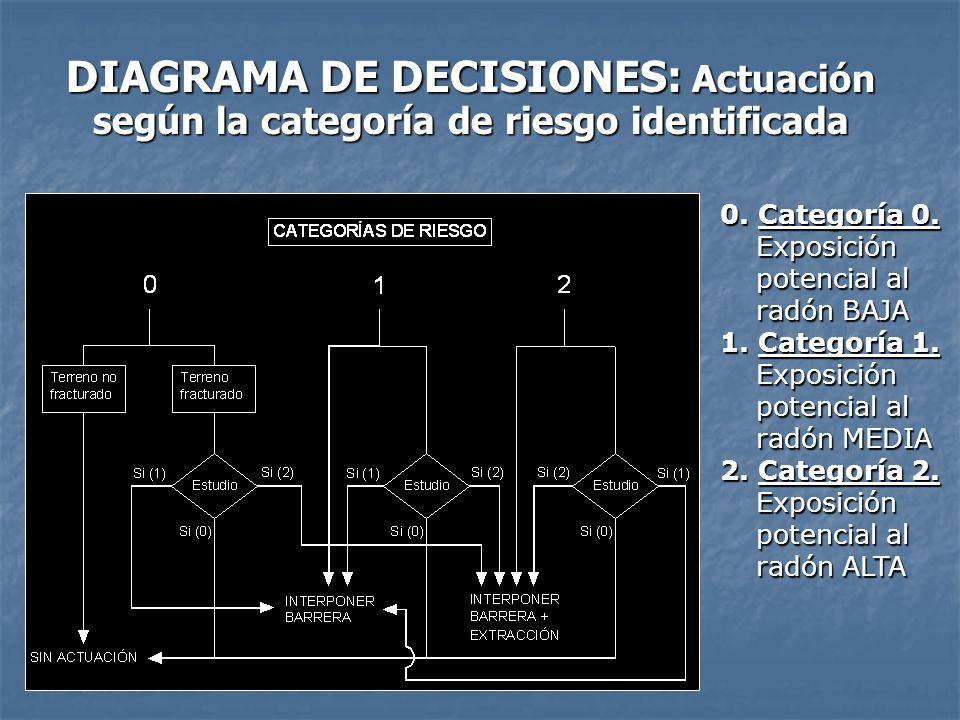 DIAGRAMA DE DECISIONES: Actuación según la categoría de riesgo identificada 0. Categoría 0. Exposición potencial al radón BAJA 1. Categoría 1. Exposic