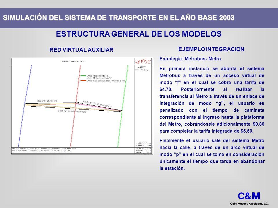 RED VIRTUAL AUXILIAR Estrategia: Metrobus- Metro. En primera instancia se aborda el sistema Metrobus a través de un acceso virtual de modo f en el cua