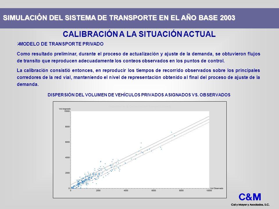 MODELO DE TRANSPORTE PRIVADO Como resultado preliminar, durante el proceso de actualización y ajuste de la demanda, se obtuvieron flujos de transito q